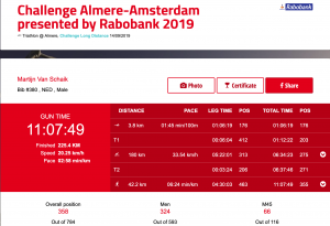 Uitslag Almere 2019