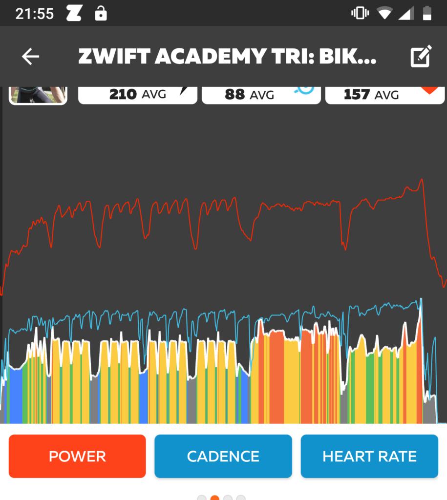 Vermogensgrafiek van een ZAT-workout
